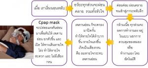 หลักการทำงานของ cpap mask